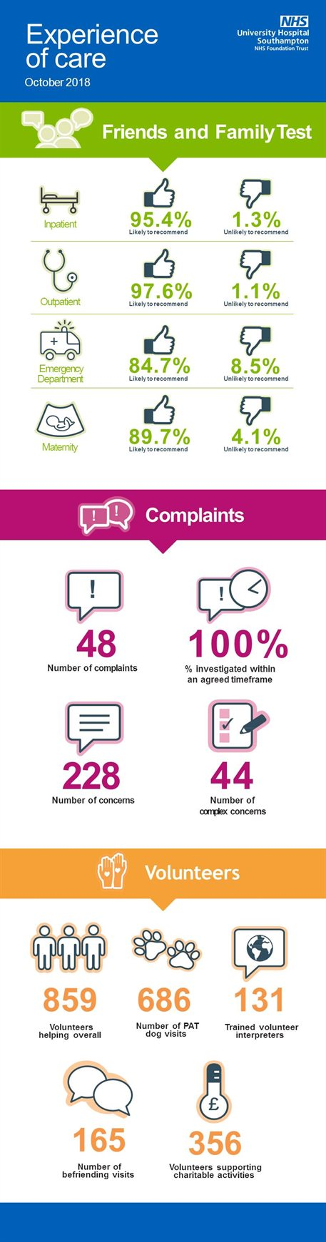 Experience of care - FFT complaints and volunteers October