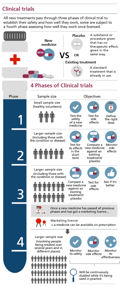 Clinical trials process infographic_457x1098